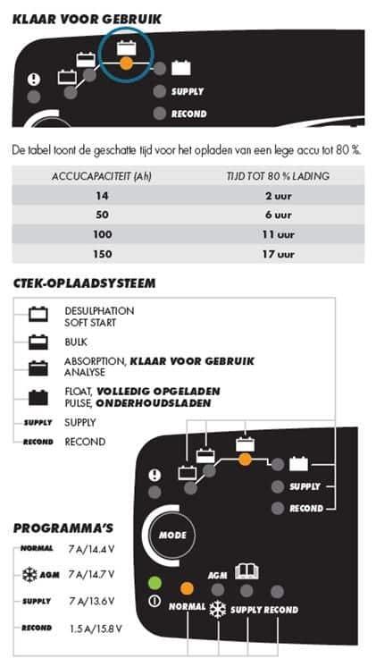 Ctek XS MXS 7.0 12 Volt 7 Ampere Nieuwste generatie zware acculaders-365