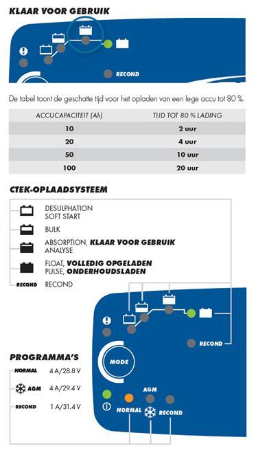 Ctek MXT 4.0, 24 Volt 4 Ampere-356